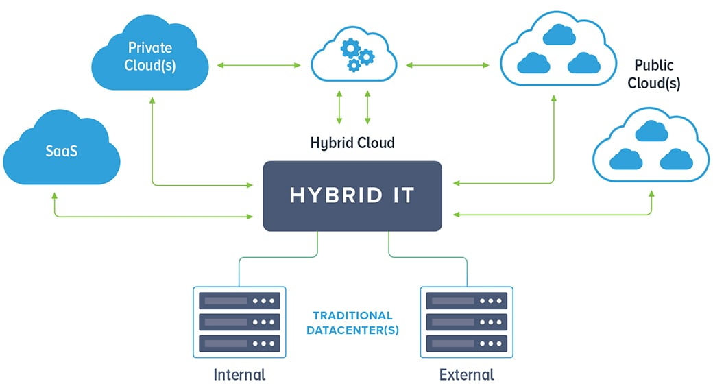 Advantages of Hybrid cloud