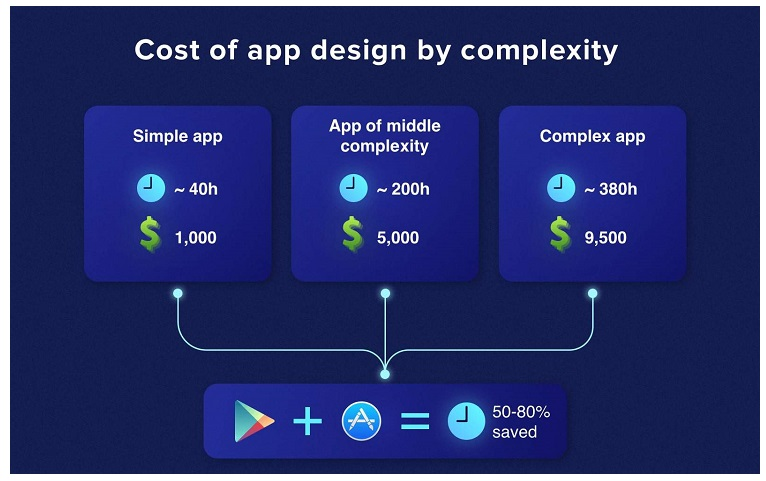 Complexity of App